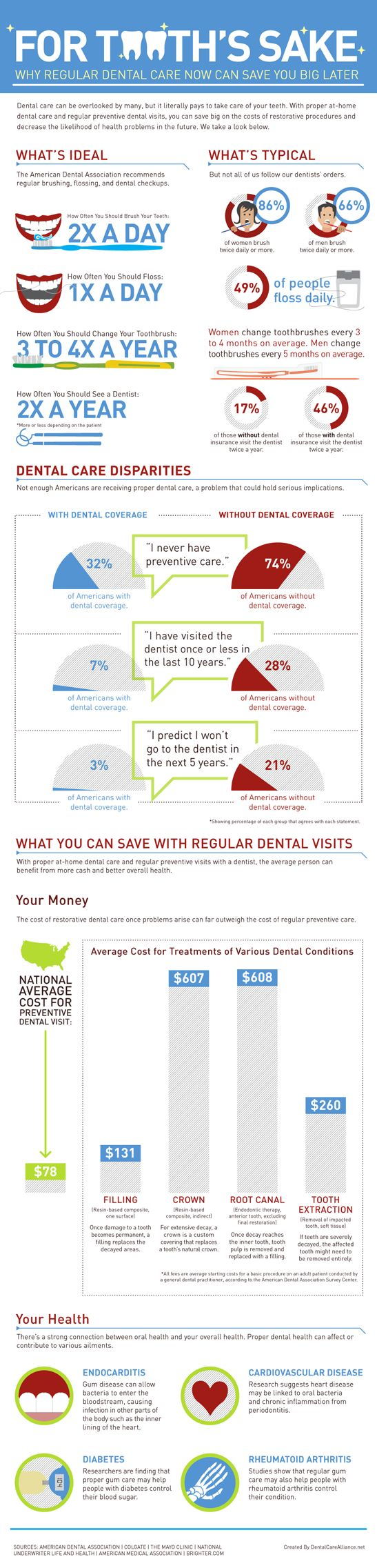 Frederick MD Dentis